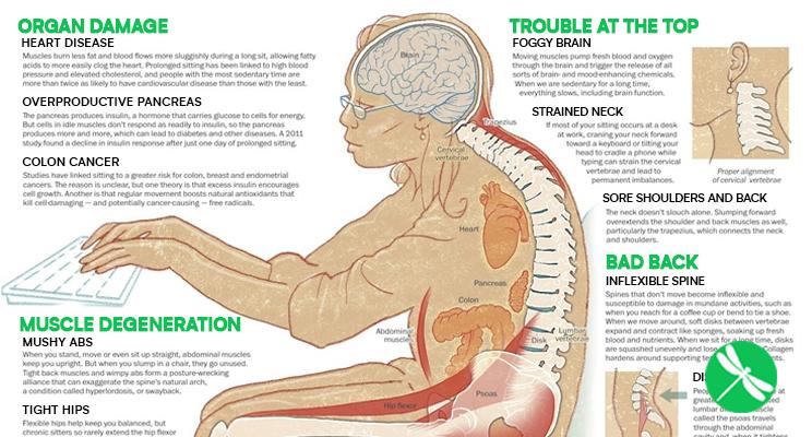 11 Βλαβερές Συνέπειες της Μακρόχρονης Καθιστικής Ζωής – Μήπως Γινόμαστε Ανάπηροι σιγά-σιγά χωρίς να το καταλάβουμε;